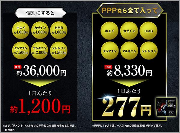 パーフェクトパンププロテインと個別にサプリメントを購入した時の比較図