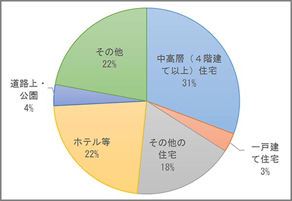 警視庁が公表している性犯罪の統計データ